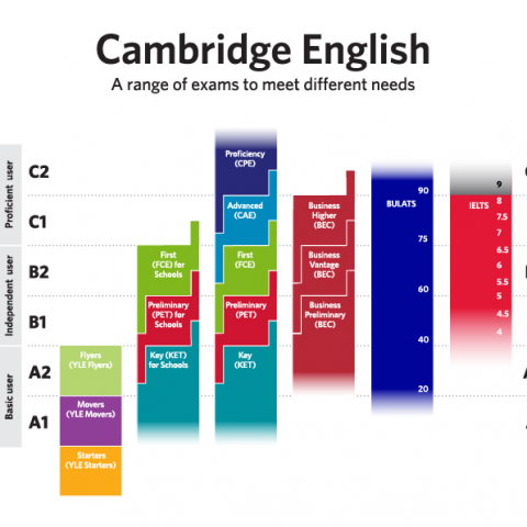 cambridge-exams - language courses